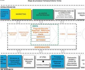 Mapa de procesos Farmacia Torres